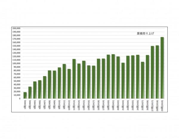 年間売り上げ高2020-07-01